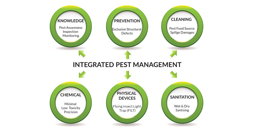 six-steps-of-inegrated-pest-management2